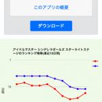 AppStoreとGooglePlayランキングのグラフ表示
