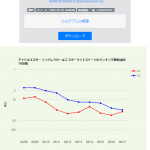AppStoreとGooglePlayランキングのグラフ表示に対応しました