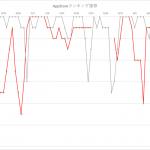 モンストが苦戦したのか、市場全体のセールスの低迷か